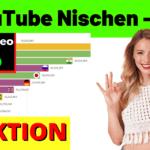 3 YouTube Nischen Um 100€ Pro Tag Zu Verdienen Ohne Eigene Video!